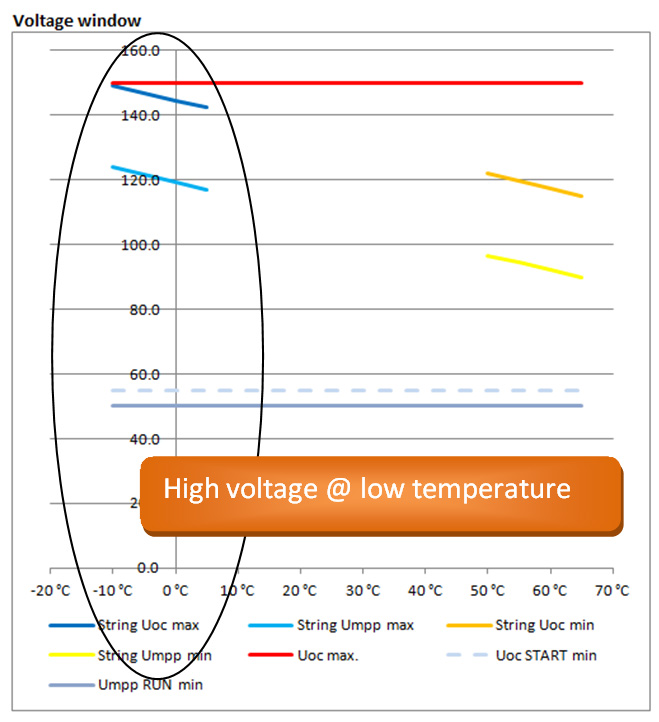 Voltage at low temp
