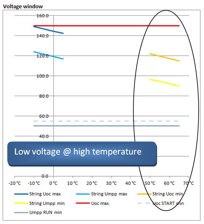 Voltage at high temp