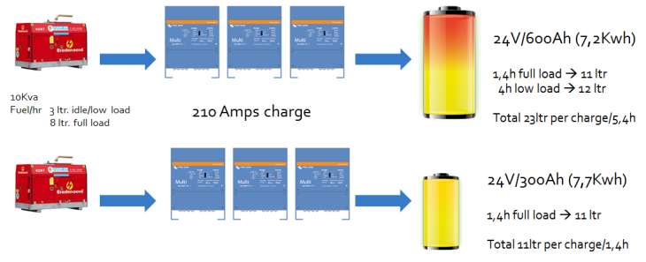 Charge_Efficiency2 Lithium-ion vs AGM Battery
