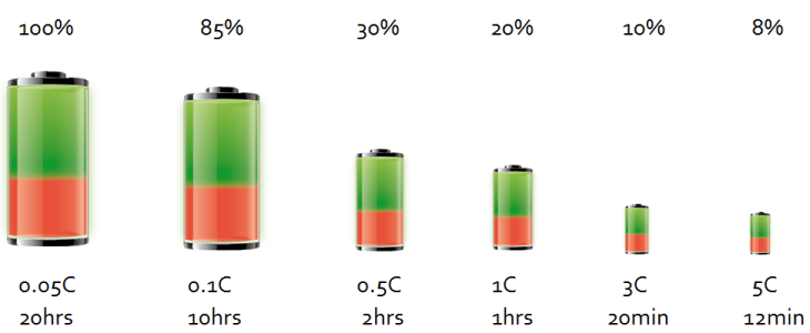 Batteries: Lithium-ion vs AGM - Victron Energy | Victron Energy