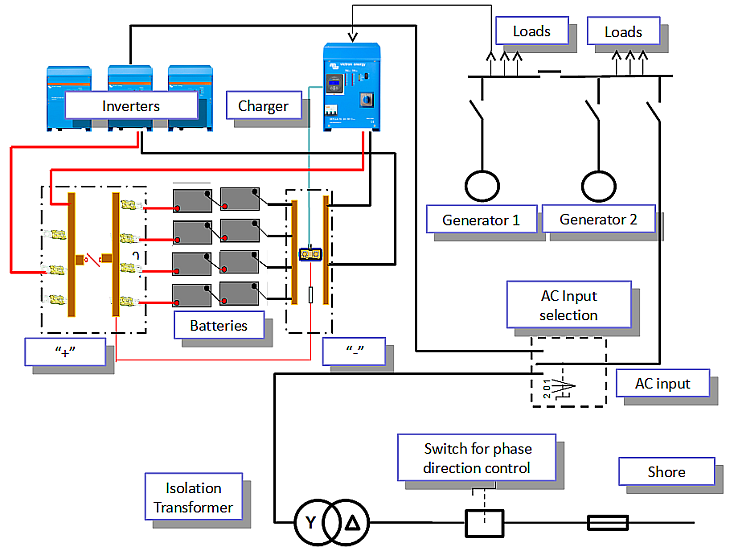 Figure 13. Display systems integration