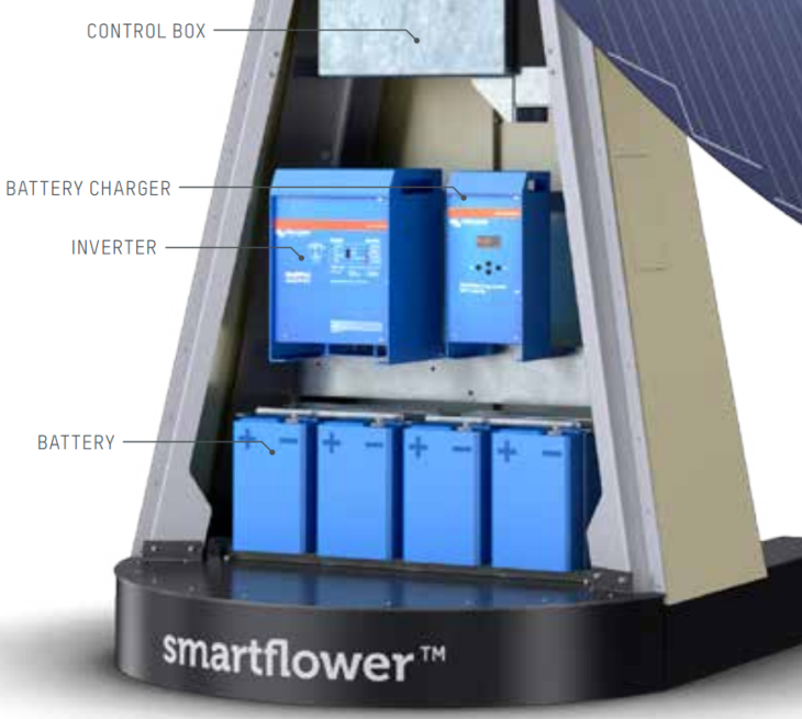 Victron Energy powered Smartflower | Victron Energy
