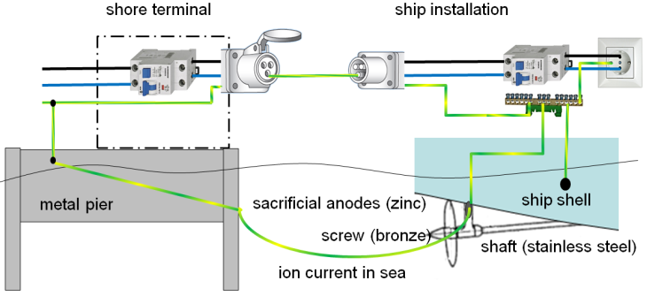 boat electrical installations combating seawater victron energy rh victronenergy com 230V Hydraulic Wiring-Diagram Single Phase 220V Wiring-Diagram