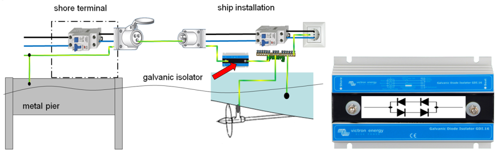 Fig12 1024x311 boat electrical installations combating seawater victron energy Isolator Wiring-Diagram Block at bayanpartner.co