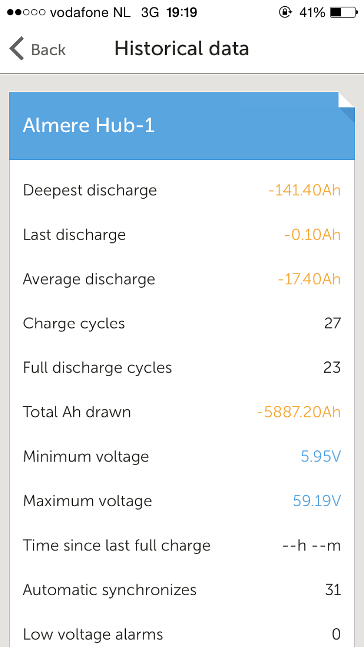 Historical data page of the VRM App.