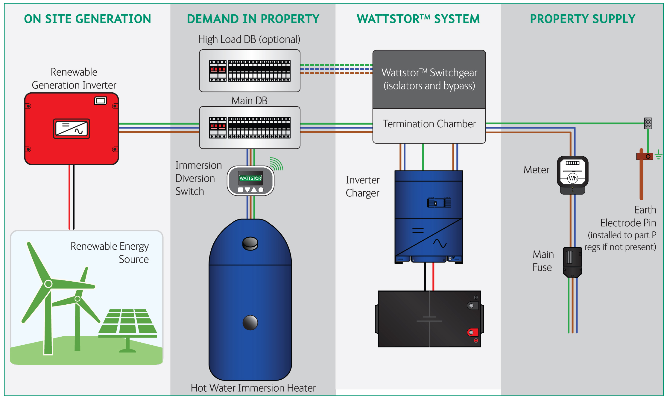 Schematic wattstor energy storage with victron energy victron energy victron quattro wiring diagram at bayanpartner.co