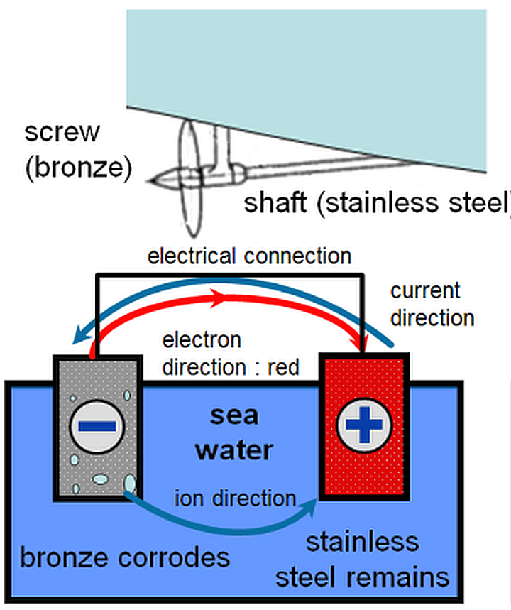 quest battery isolator wiring diagram protect your boat from galvanic corrosion victron energy  boat from galvanic corrosion