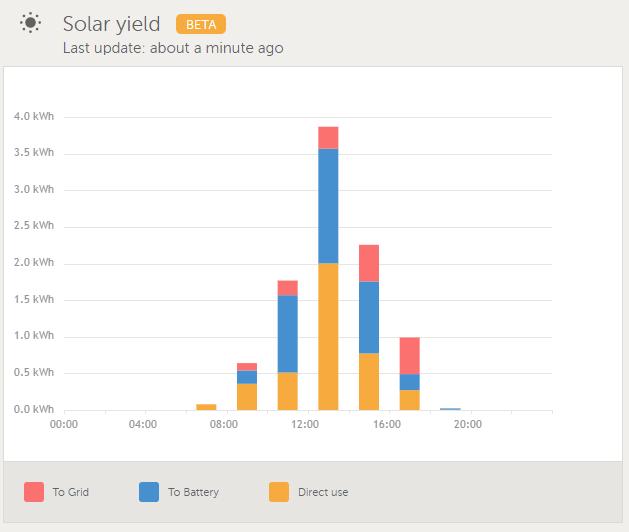 solar_yield