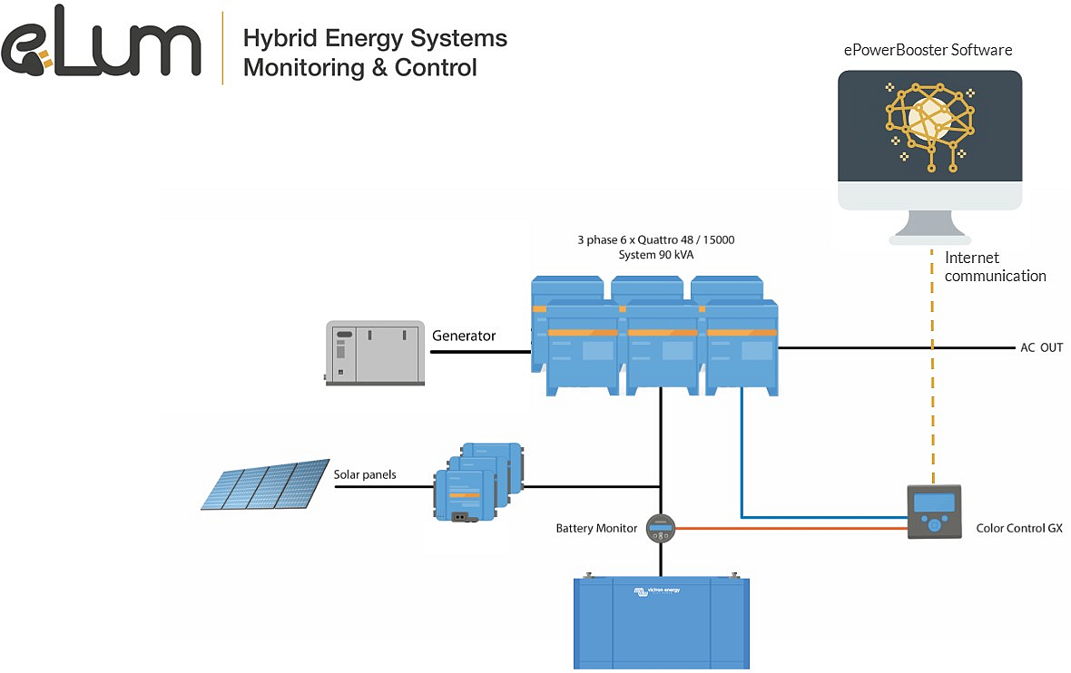 ePowerBooster: Saving fuel in hybrid energy systems