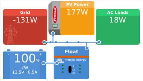ac_coupling ccgx_hub4_overview_froniusicon ac coupled pv with fronius pv inverters [victron energy] victron quattro wiring diagram at bayanpartner.co