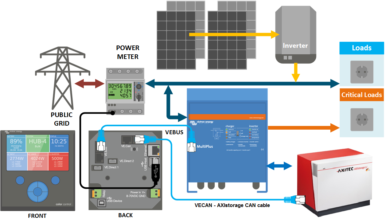 Battery Compatibility Ess Phase Axistorage on 3 Phase Inverter Circuit Diagram