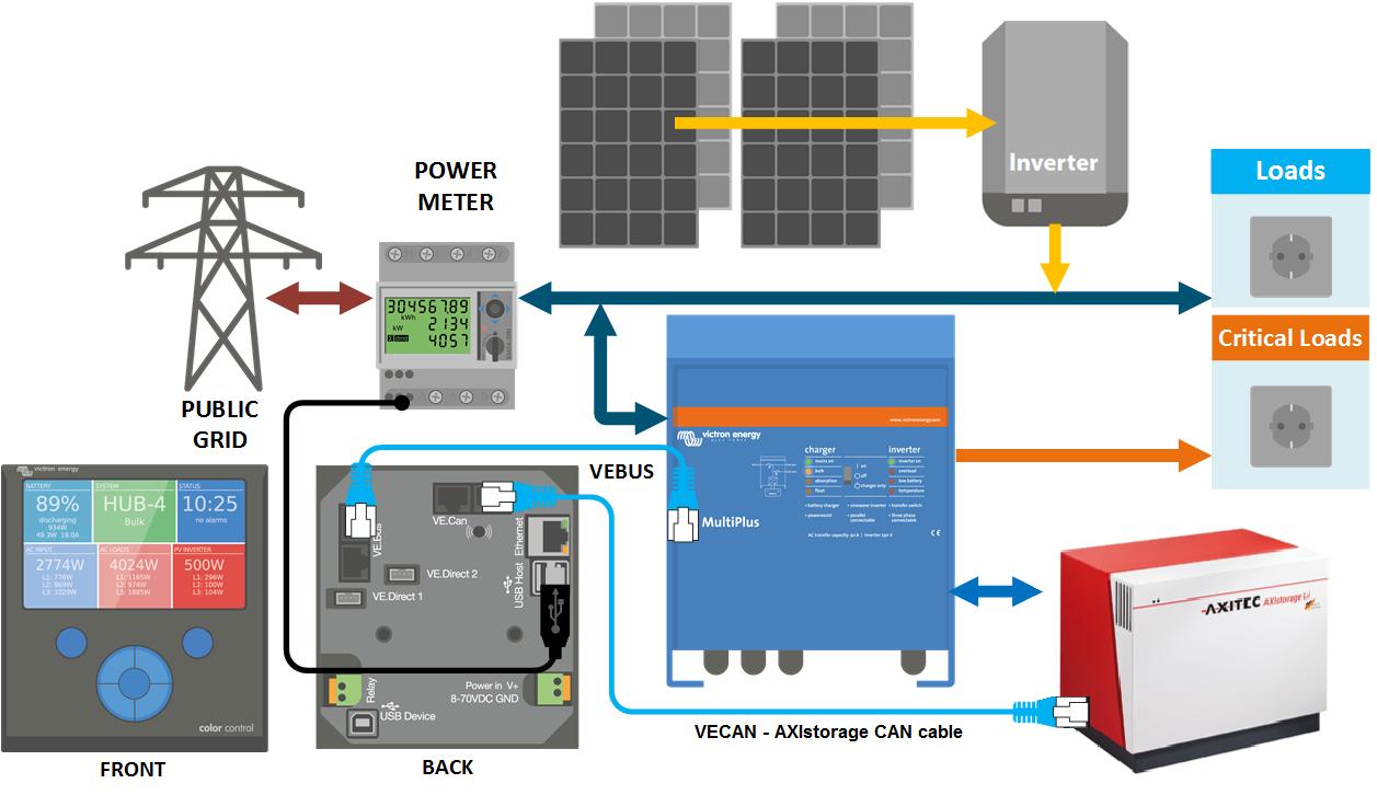 Victron & AXIstorage Li 7S / 9S [Victron Energy]