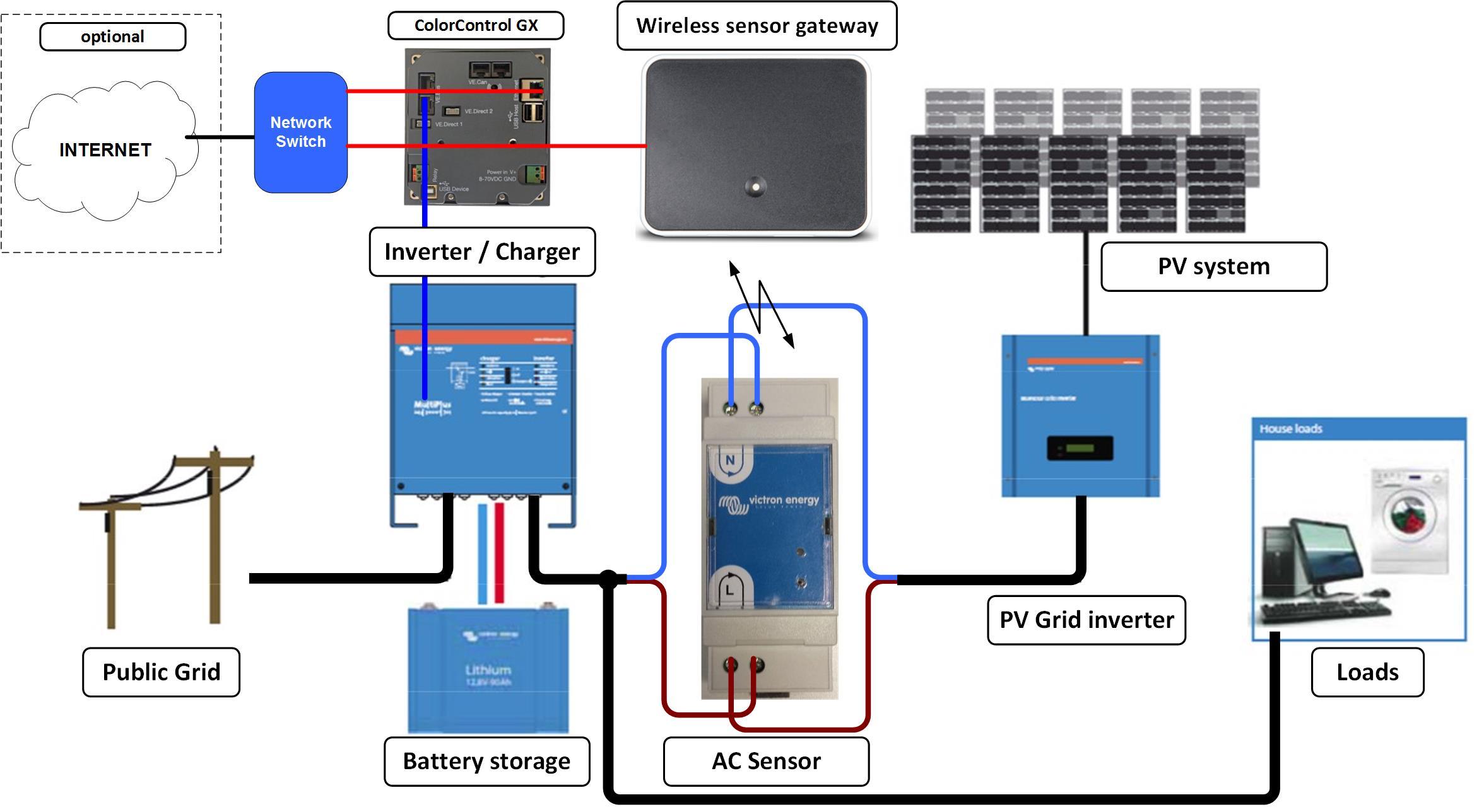 Phoenix Battery Charger Wiring Diagram 38 Images Exide Ccgx Quby Gateway Schemaw850tok8bbaf9 Victron Inverter