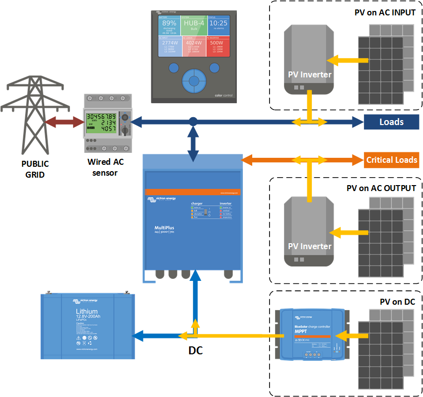 Hub4  grid parallel  manual DEPRECATED  Victron Energy