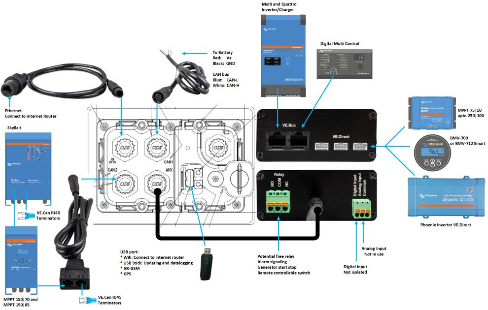 venus os:overview canvu Sistema di monitoraggio CANvu GX Victron Energy Fotovoltaico Remote Management BPP900700100 Ryanenergia