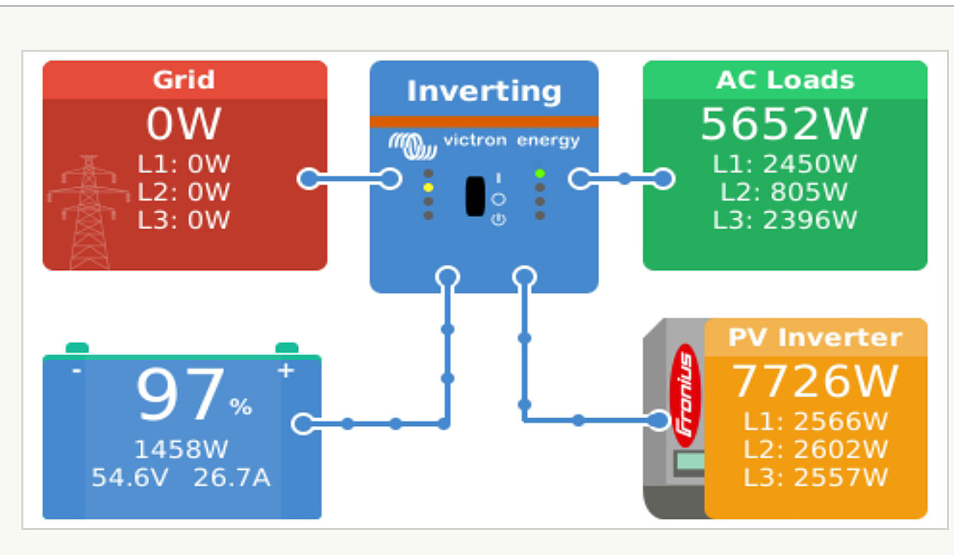 Afsanahs Guest House Victron Energy Aep Wiring Diagram The System Was Designed And Installed By Auroville Products India More Information At Aurovillecom